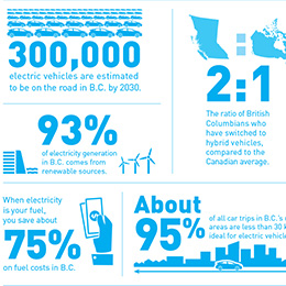 Electric Vehicles in British Columbia